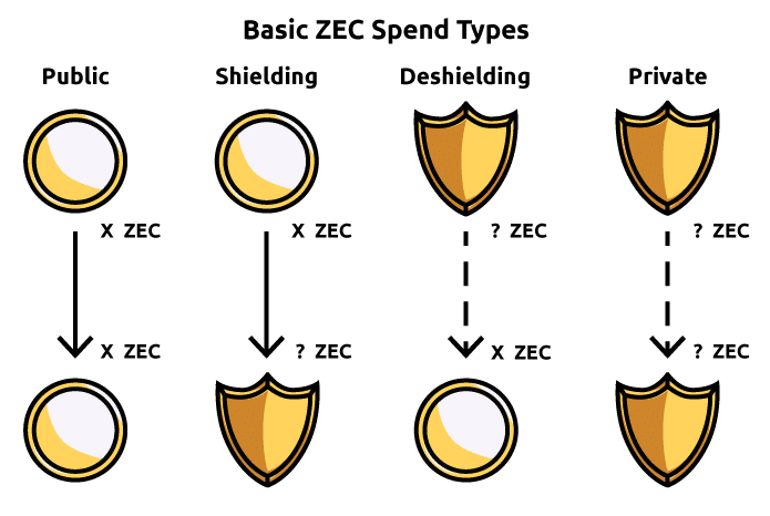 Basic Zcash spend types include public, shielding, deshielding and shielded