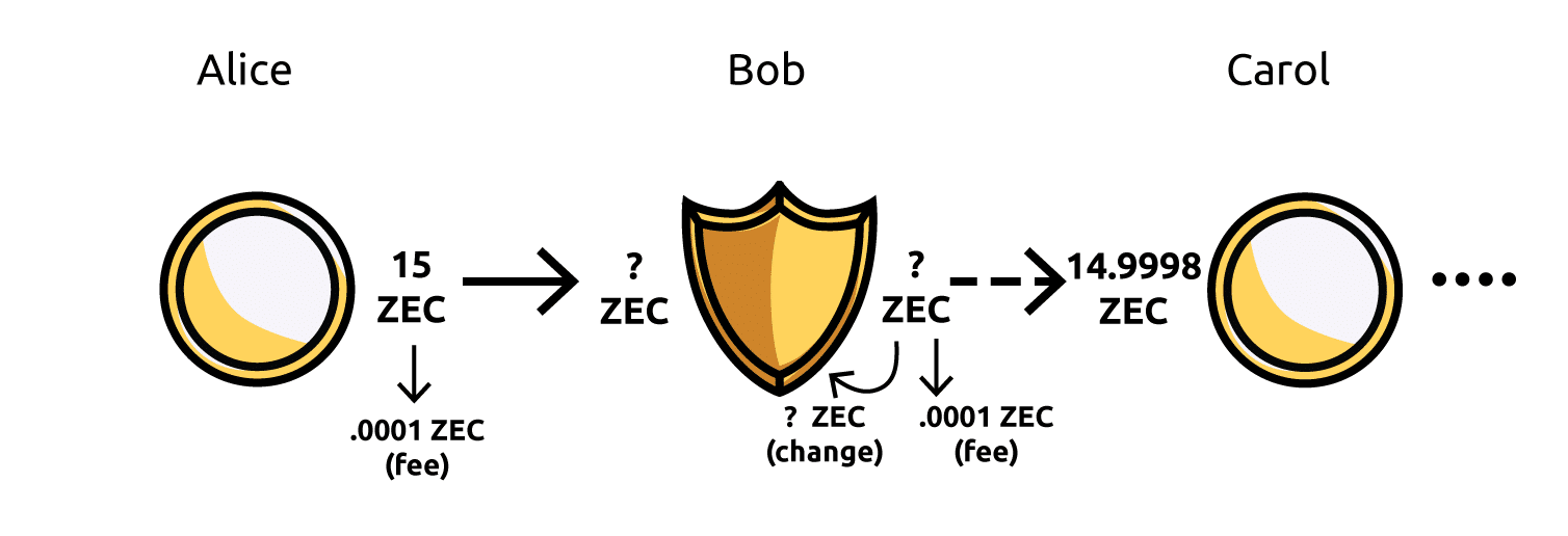 A diagram showing the possibile value linkability in a transaction series even when a shielded address is used in between transparent addresses