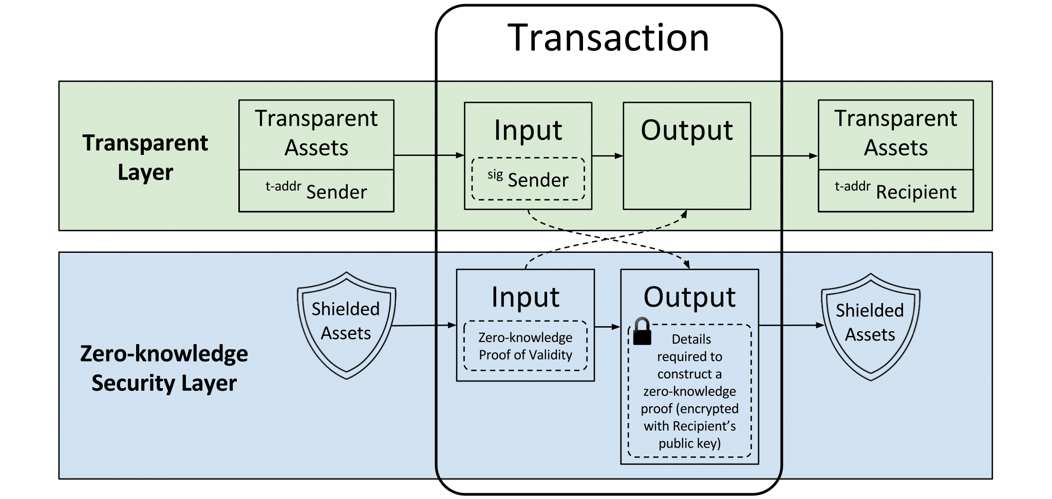 A high-level skeleton diagram of a Zcash transaction