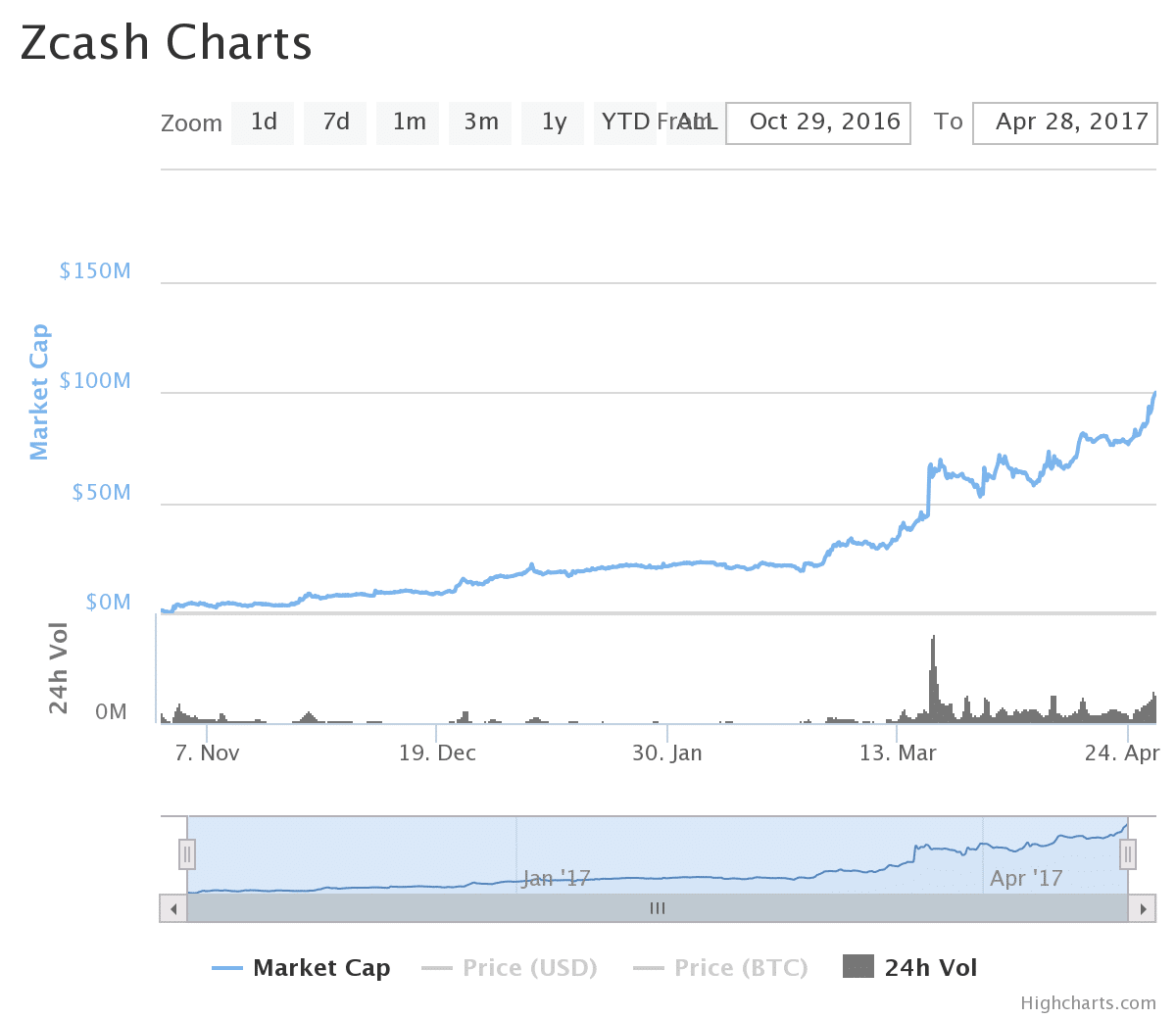 Chart of Zcash market cap history and growth to 100 million USD