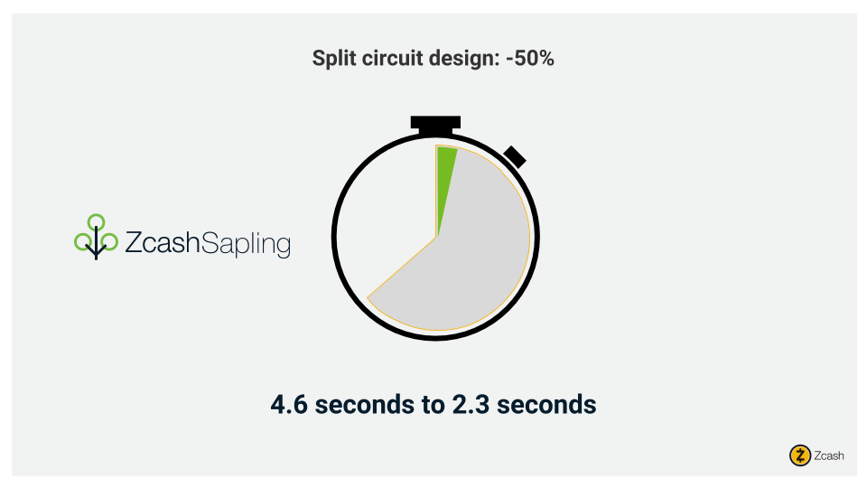 Proving time reduction of 50% in Sapling due to implementing a split circuit design