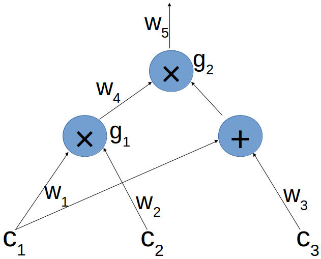 An example of an arithmetic circuit