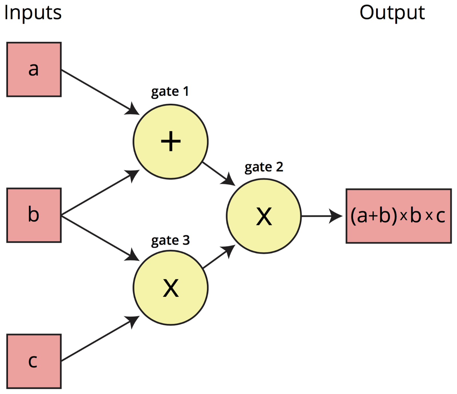 Example arithmetic circuit