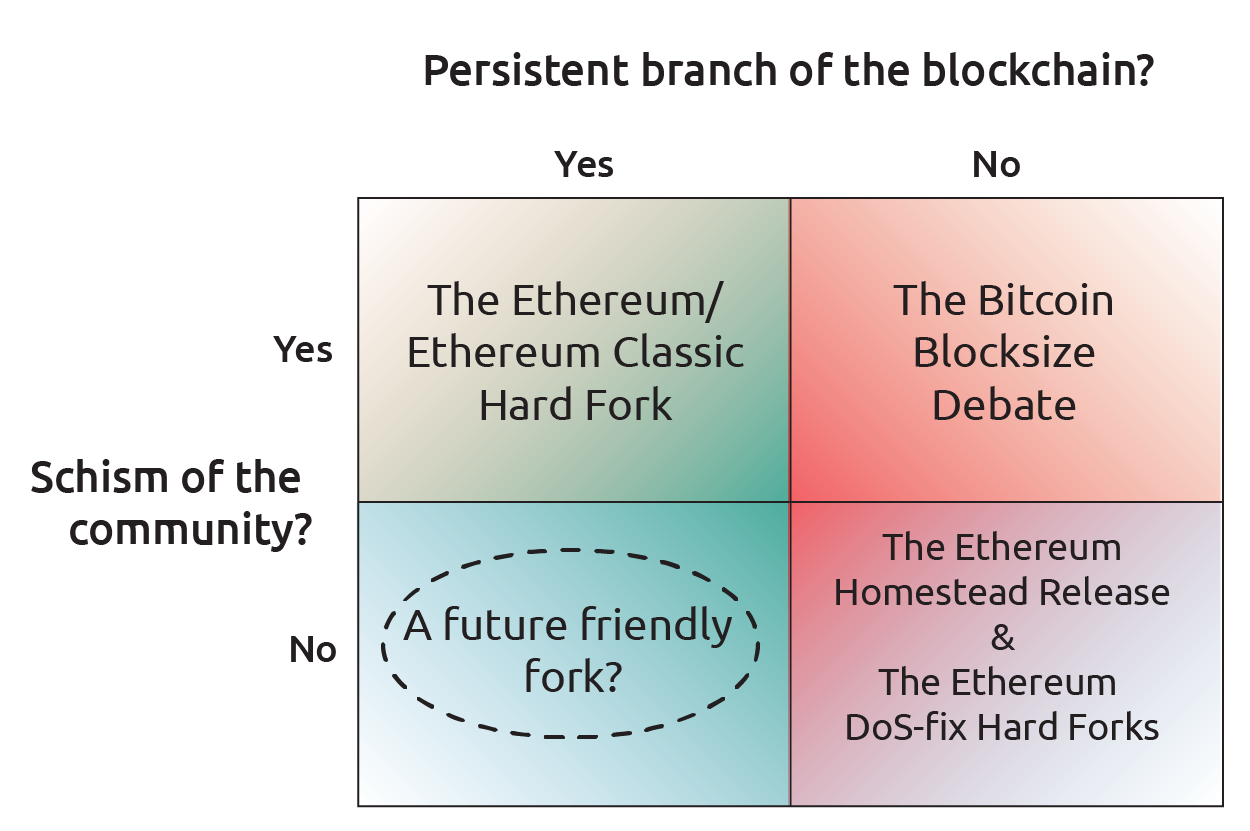 A diagram depicting whether a fork resulted in a persistent branch of the blockchain and a schism in the community
