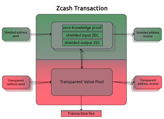 A high-level view of a Zcash transaction