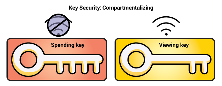 Basic separation of spending and viewing keys