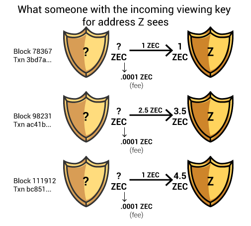 What data the owner of a viewing key for a specific address sees