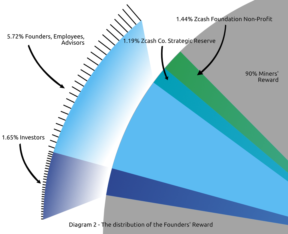 Zcash Distribution, The Founders' Reward